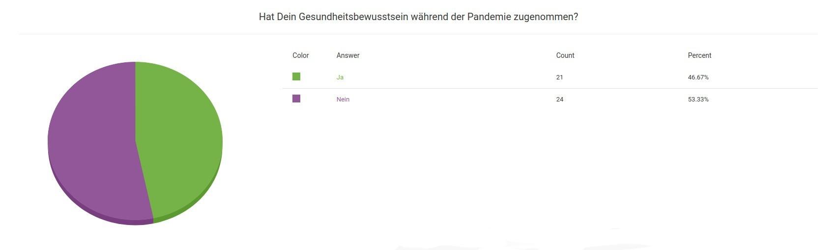Umfrage Ergebnis Hat sich dein Gesundheitsbewusstsein während der Corona Pandeme verändert
