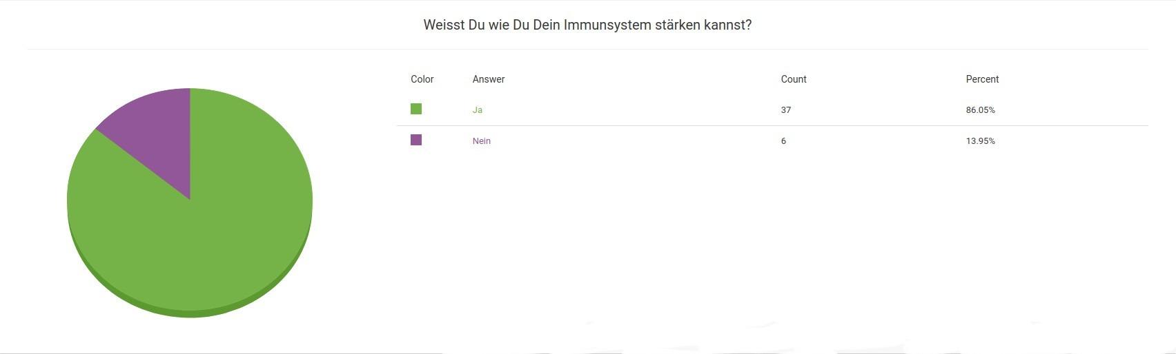 Umfrage Ergebnis Weisst du wie du dein Immunsystem stärken kannst
