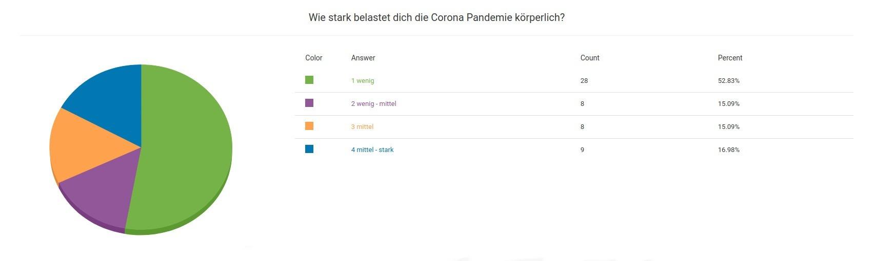 Umfrage Ergebnis Wie stark belastet dich die Corona Pandemie körperlich