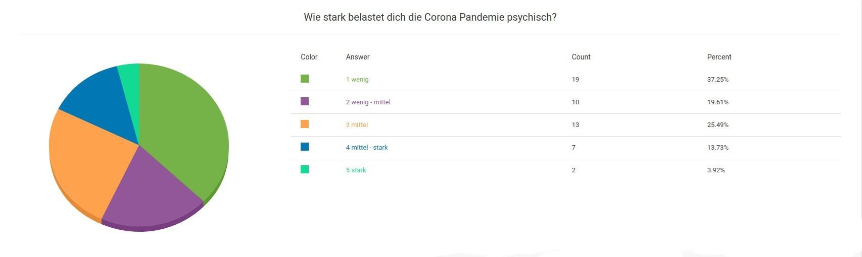 Umfrage Ergebnis Wie starkt belastet dich die Corona Pandemie Psychisch?